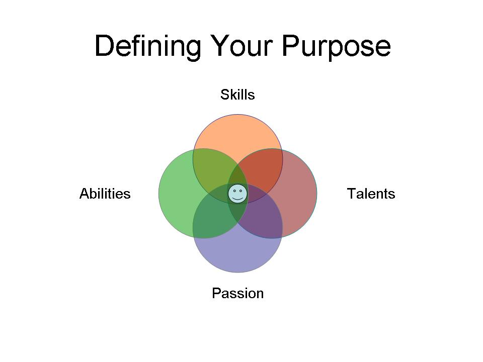 Defining Who You Are: and What is your purpose