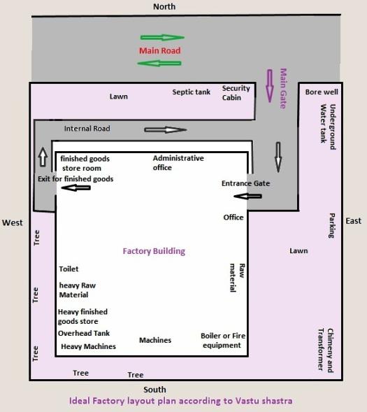 Kitchen Layout As Per Vastu Shastra: Vastu Shastra ISO Certified Courses: Join Best Vastu
