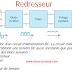 Redresseur simple alternance Redresseur double alternance Redresseur en pont Redresseur avec filtre.