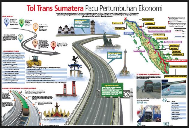 Jalan Tol Trans Sumatera Memacu Pertumbuhan Ekonomi