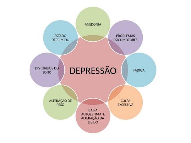 Alguns sintomas de depressão.