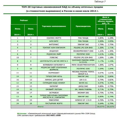 Продажи сеалекс форте только через аптечную сеть в 2014 году