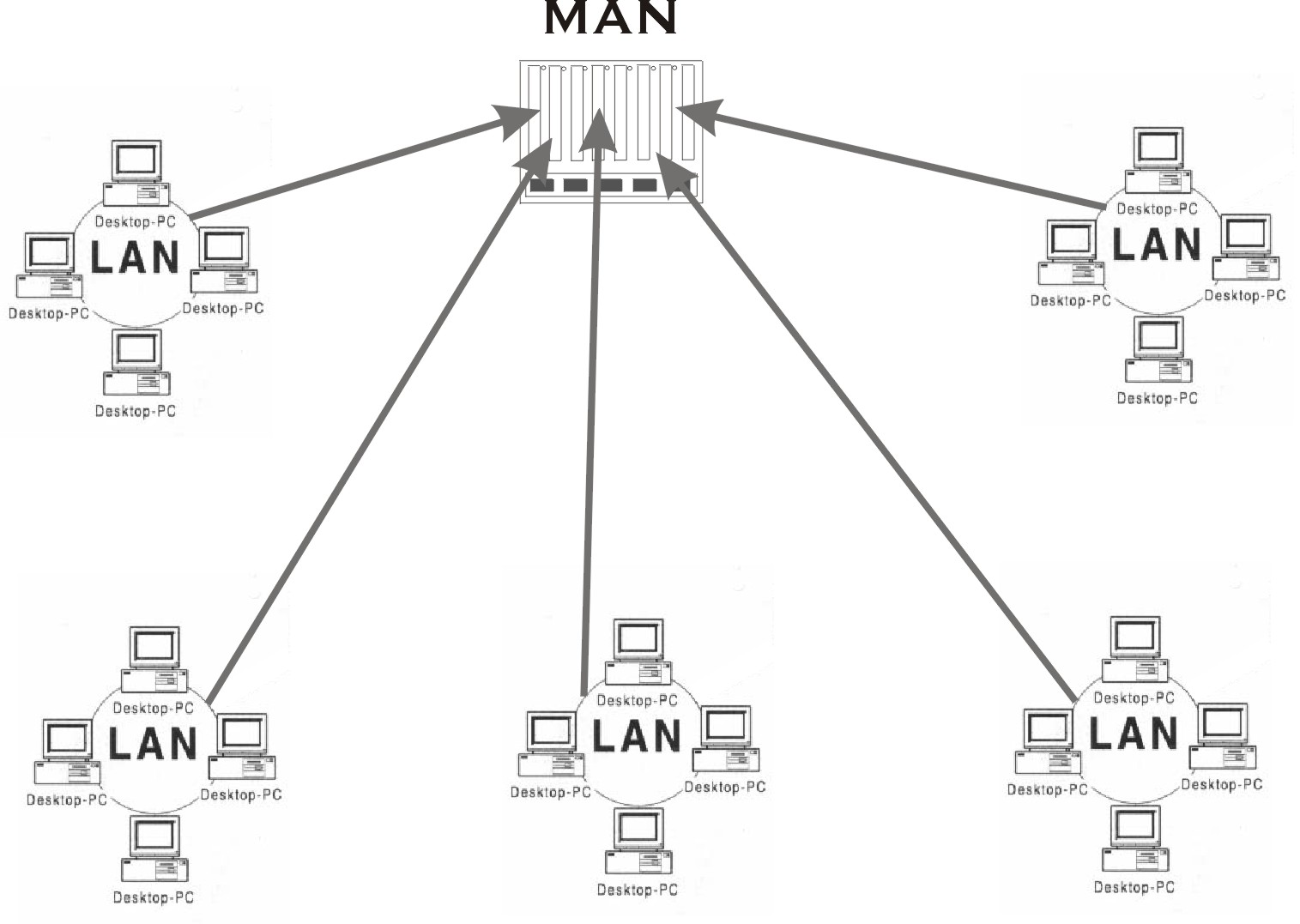 Computer Network System Type Of Computer Network