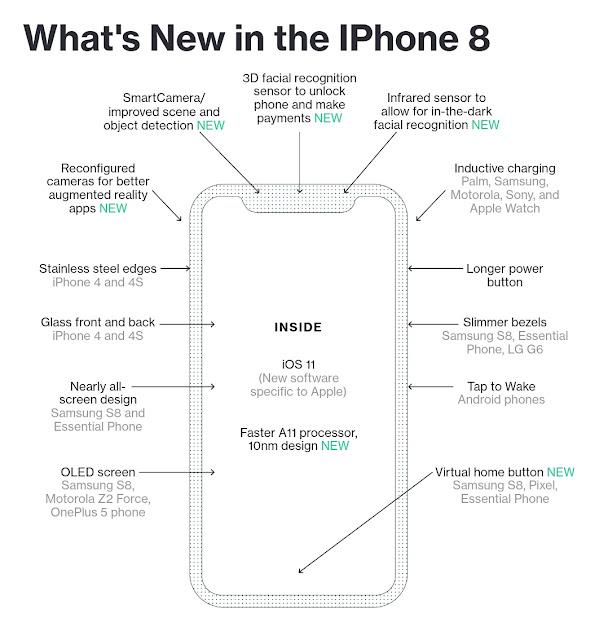 Fitur dan terobosan baru iPhone 8 Agustus 2017