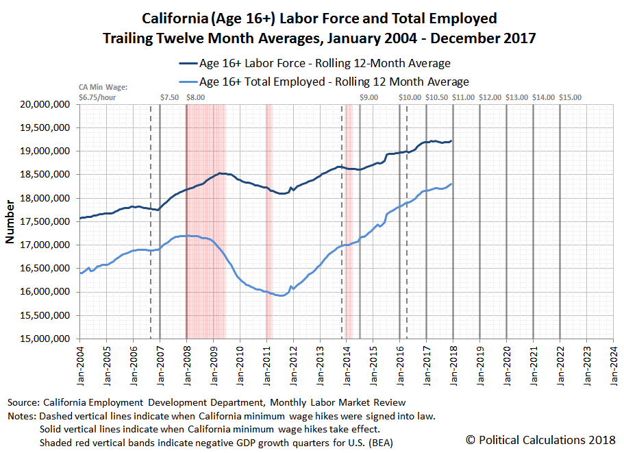 California (Age 16+) Labor Force and Total Employed, Trailing Twelve Month Averages, January 2004 - December 2017