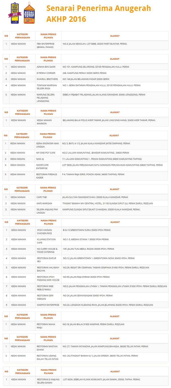 Senarai Kedai Makan Harga Patut Negeri Perak