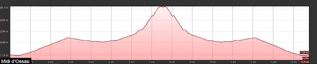 Perfil de ruta la pico Midi d'Ossau