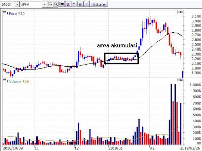 pola akumulasi saham