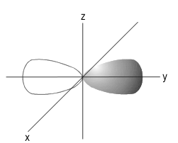 Orientasi orbital pada sumbu y koordinat Cartesius