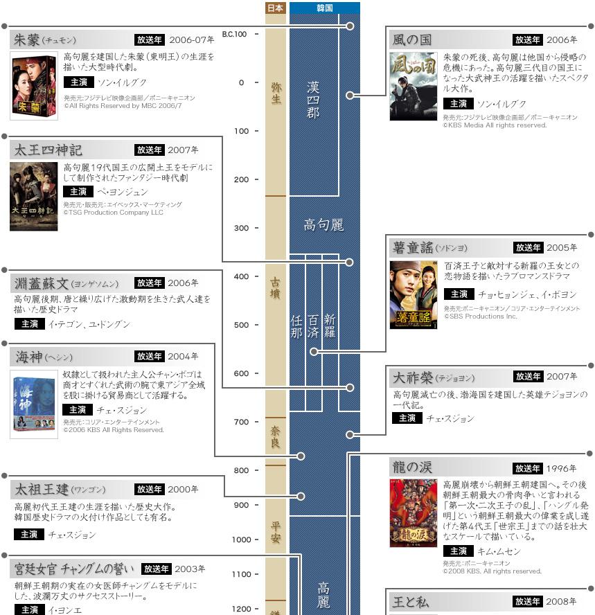 mochi thinking: Timeline of Korean history for Han-ryu drama 韓国歴史ドラマ年表