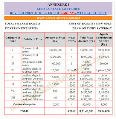 kerala lotteries Karunya prize detailes 9th july 2016