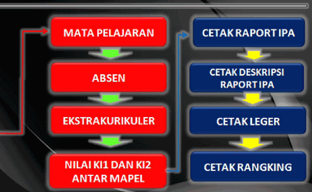 Download Aplikasi Raport Terbaru 2016 MI Mts dan MA