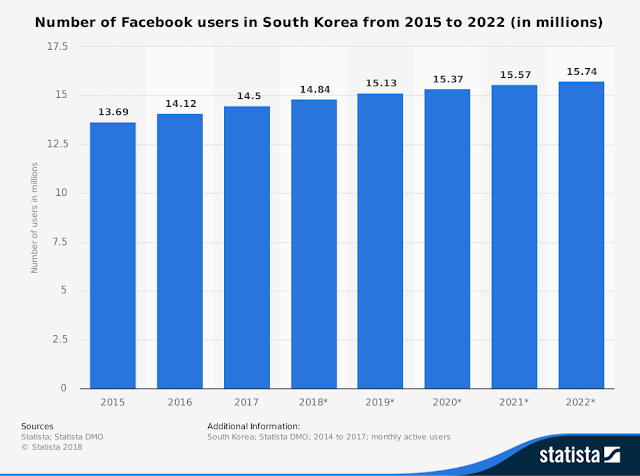 Chart Attribute: This statistic shows the number of Facebook users in South Korea from 2015 to 2022. In 2019, the number of Facebook users in South Korea is expected to reach 15.13 million, up from 14.5 million in 2017. / Source: Statista; Statista DMO