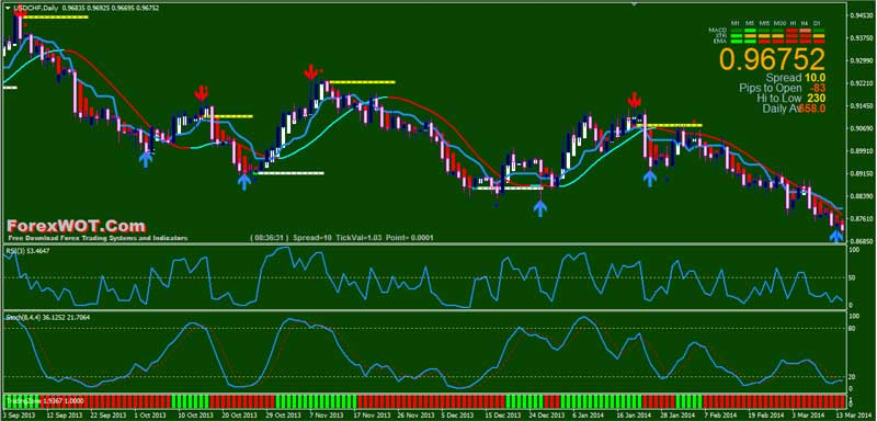 Obos trading system