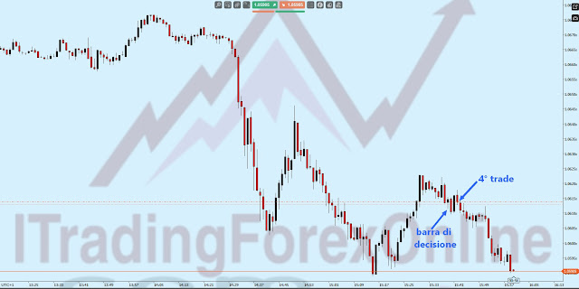 trading azione prezzo
