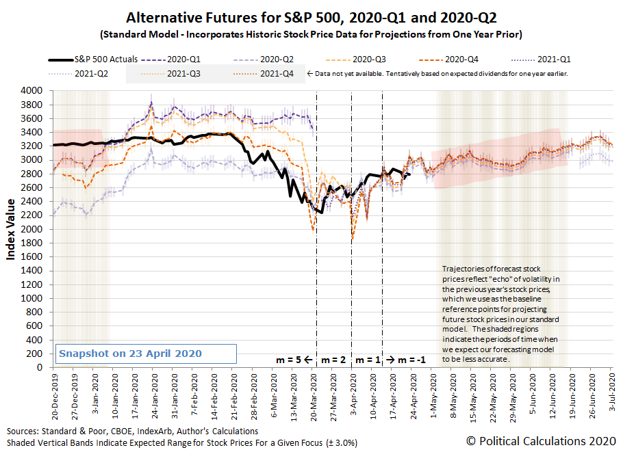 Past and Projected Quarterly Dividends Futures for the S&P 500, 2019-Q2 through 2021-Q2, Snapshot on 23 April 2020
