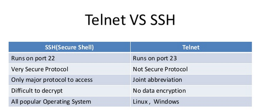 How to Configure Telnet and SSH in Cisco Router – F5Skills