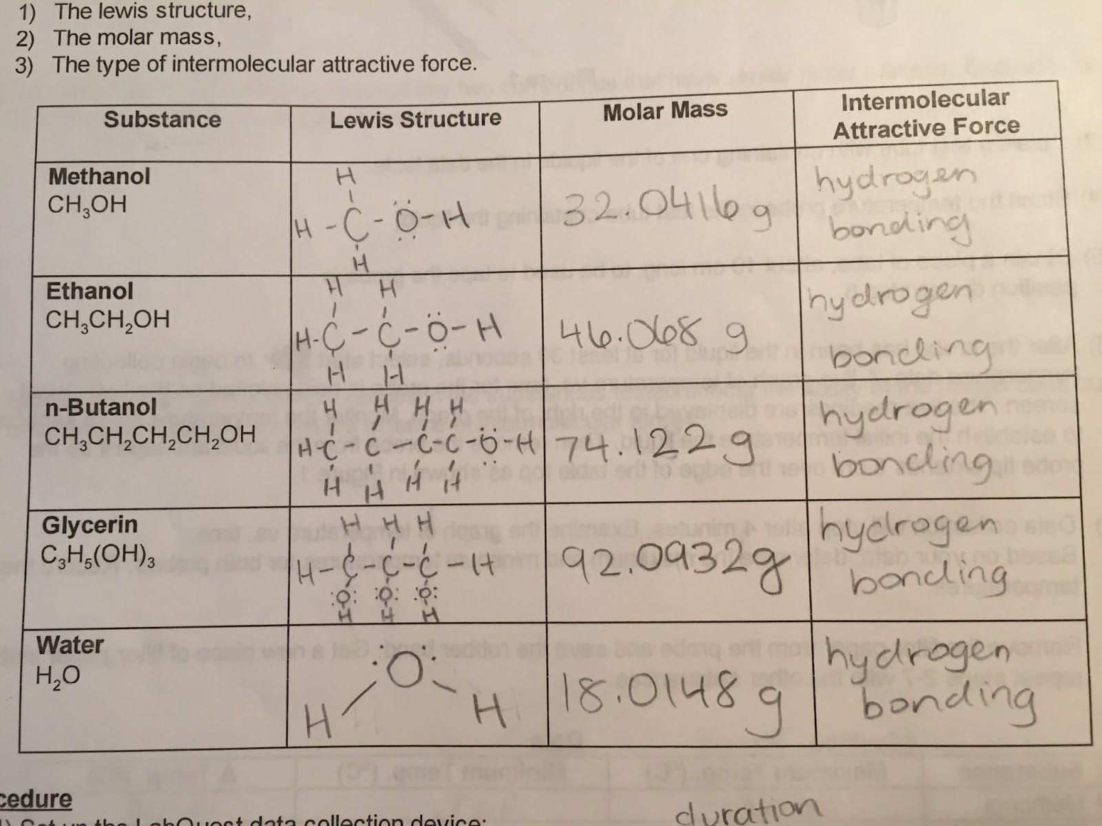 Leila S Ctd Chemistry Lab Blog
