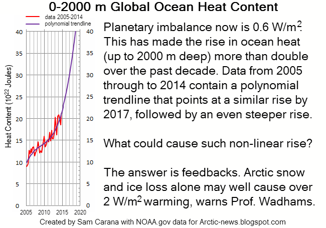 Arctic News: Temperature Rise