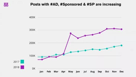 Hashtag yang Paling Banyak Digunakan di Instagram #Ad Membuatnya Menjadi yang Terbaik dengan Kenaikan 42% Pada 2018