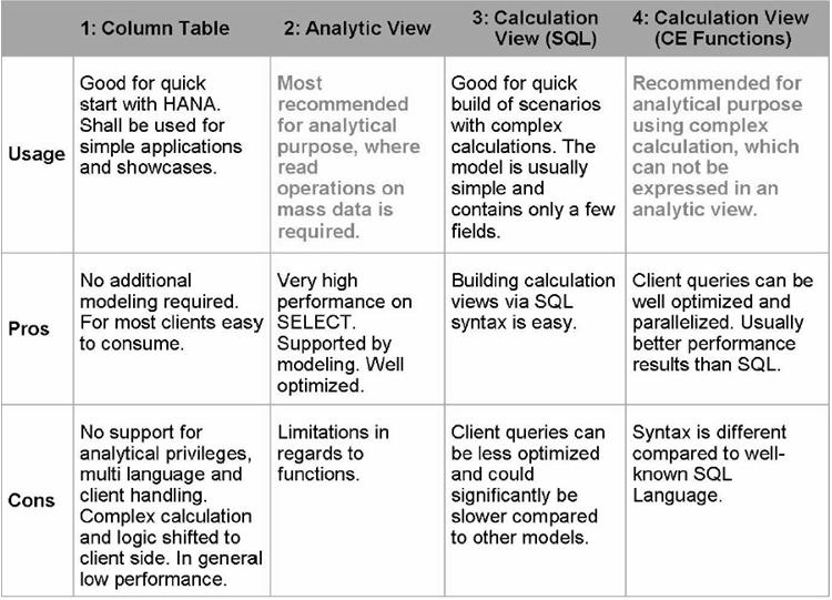 SAP et al : SAP HANA: Information Models