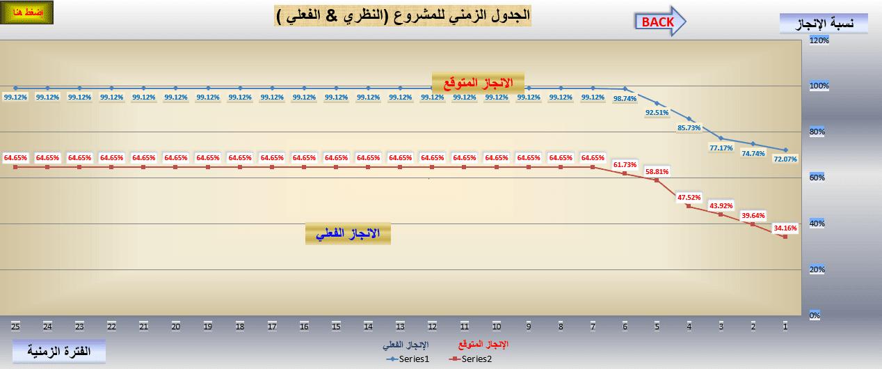 برنامج اعداد الجداول الزمنية