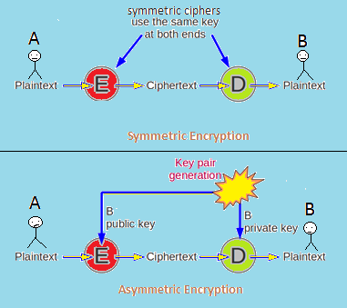 symmetric encryption schemes Are there deterministic private-key encryption schemes that  is no deterministic symmetric encryption scheme  encryption schemes that satisfy.