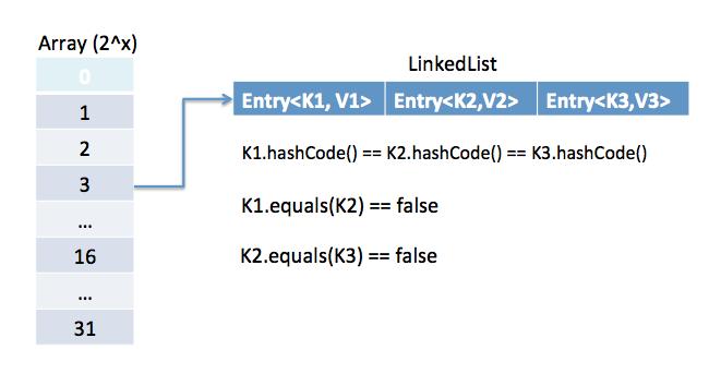Java Map.Entry | Smeka