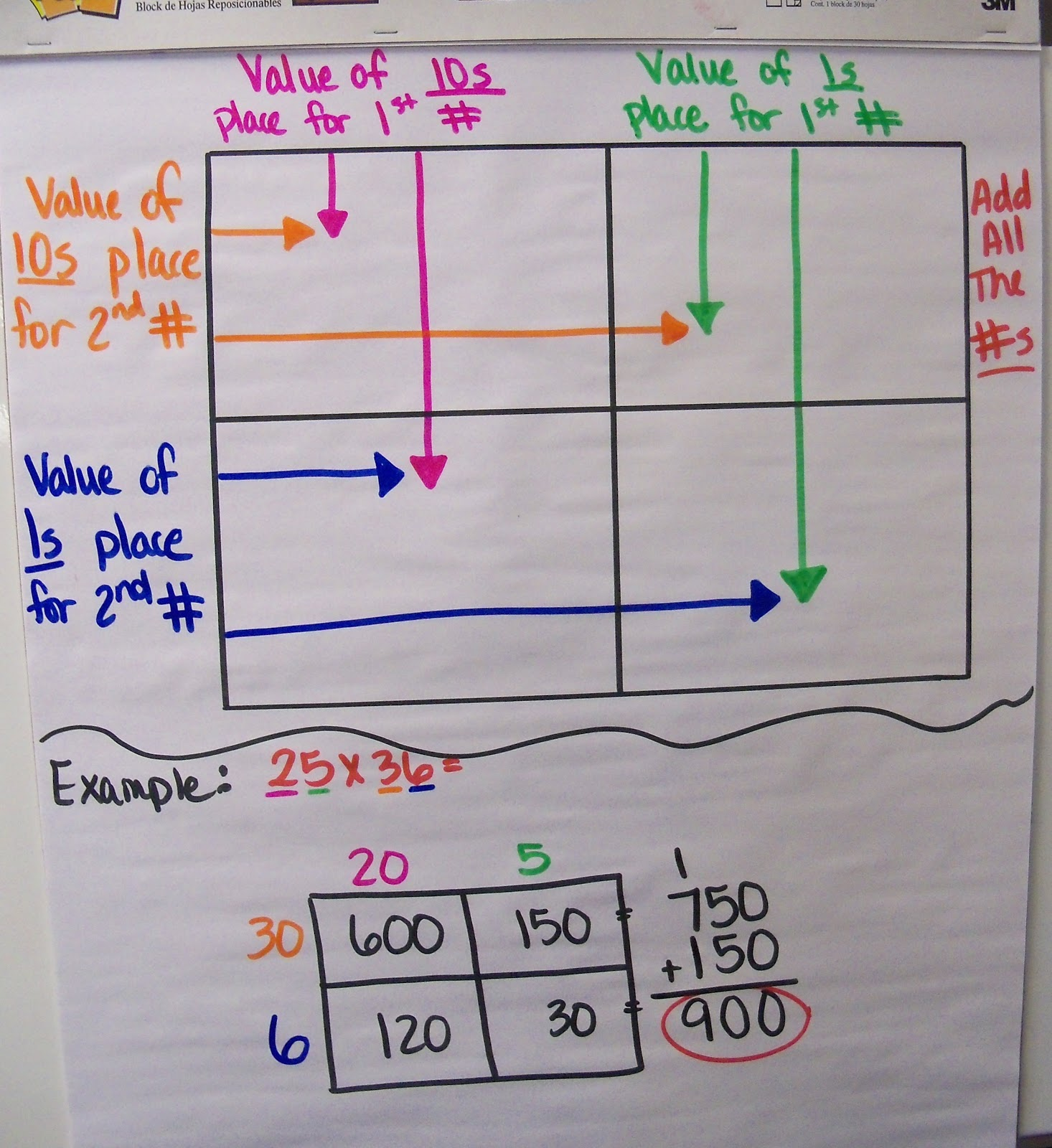 Multiplying Decimals Area Model Anchor Chart