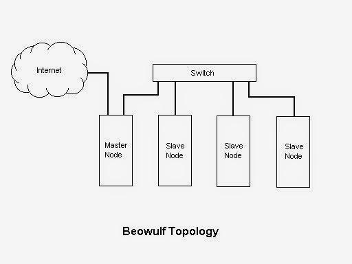 Topologia de um cluster Beowulf
