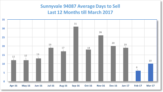 Sunnyvale Real Estate 94087 Average Days to Sell 12 months till March 2017