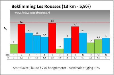 Kaartje Station des Rousses beklimmen per racefiets