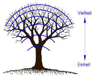 Emanation, Hierarchie - Platon, Neuplatonismus und Weltenbaum, Baum des Lebens