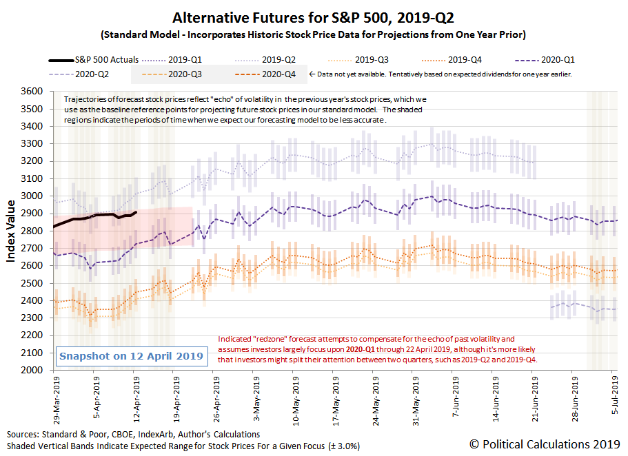 Alternative Futures - S&P 500 - 2019Q2 - Standard Model with Annotated Redzone Forecast - Snapshot on 12 Apr 2019