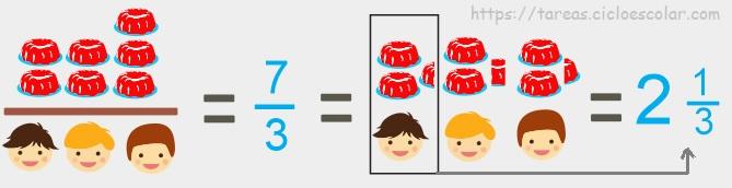 ¿A quién le toca más?, desafío 80 ejemplo 7 gelatinas entre 3 niños - quinto grado