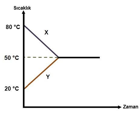 5.Sınıf Isı ve Sıcaklık Test - fenbilim.net