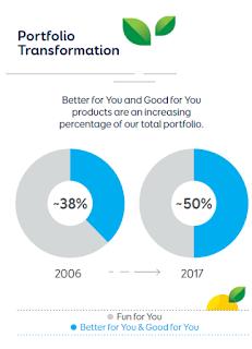 pepsico portfolio transformation