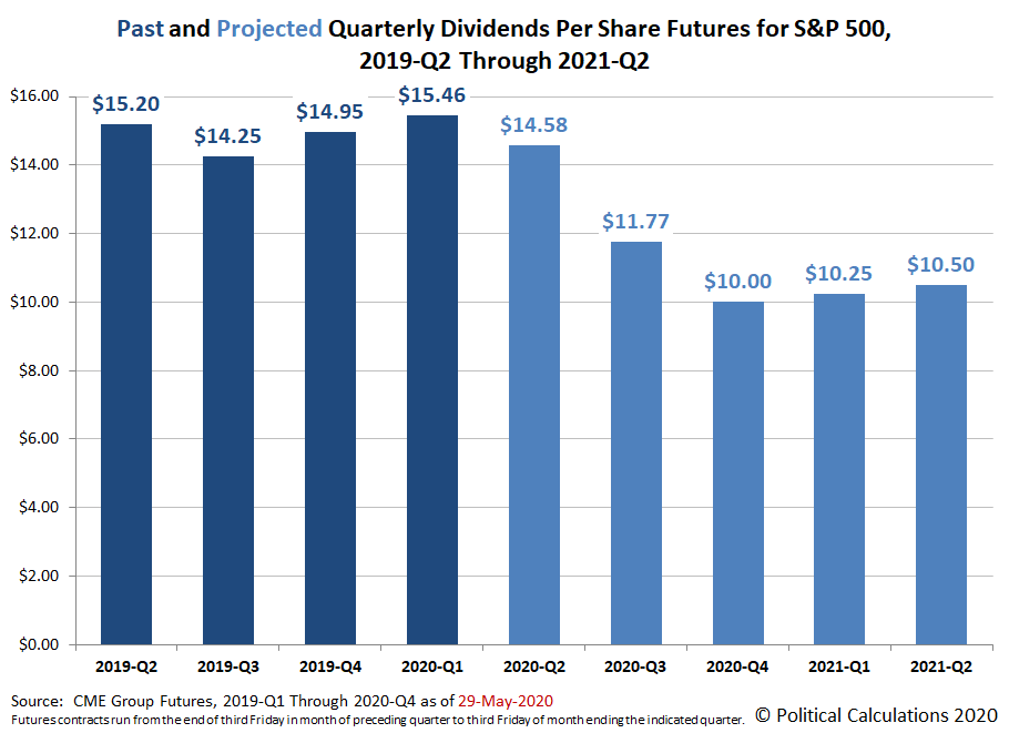 Past and Projected Quarterly Dividends Futures for the S&P 500, 2019-Q2 through 2021-Q2, Snapshot on  29 May 2020