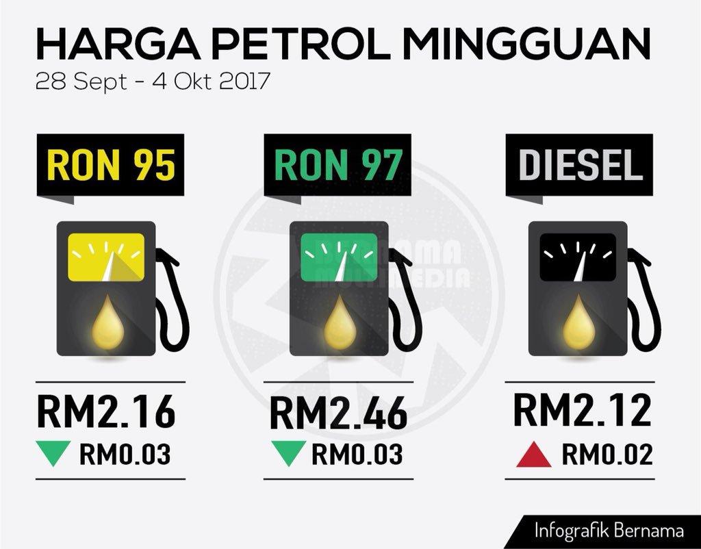 Harga Runcit Produk Petroleum 28 September Hingga 4 Oktober