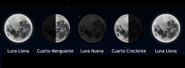 Fisicoquímica: Los movimientos del Sol, la Tierra y la Luna