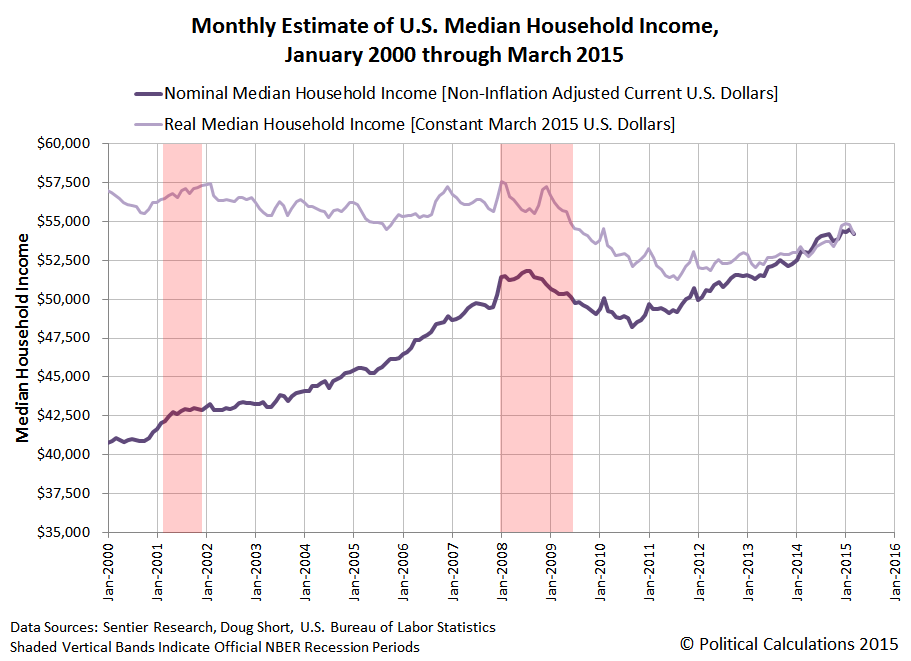 Nominal and Real Household Monthly Median Income Since 2000 - Through March 2015