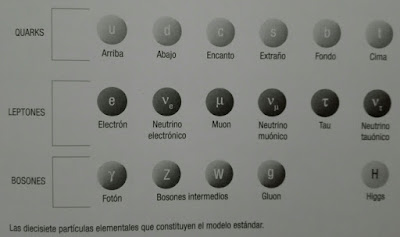 Particulas del Modelo Estandar