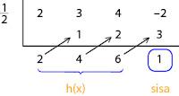 Contoh soal Pembagian Suku Banyak oleh Bentuk (ax + b)