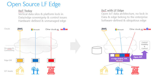 lfedge-linux-foundation-iot-edge-IoTantes-IoTagora