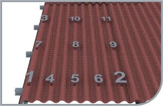 Dùng  11 đinh vít cho 1 tấm Áp dụng cho các công trình trong vùng có áp lực gió IA,IIA,IIIA – theo Bảng 2.2.1 trong TCVN 2732-95
