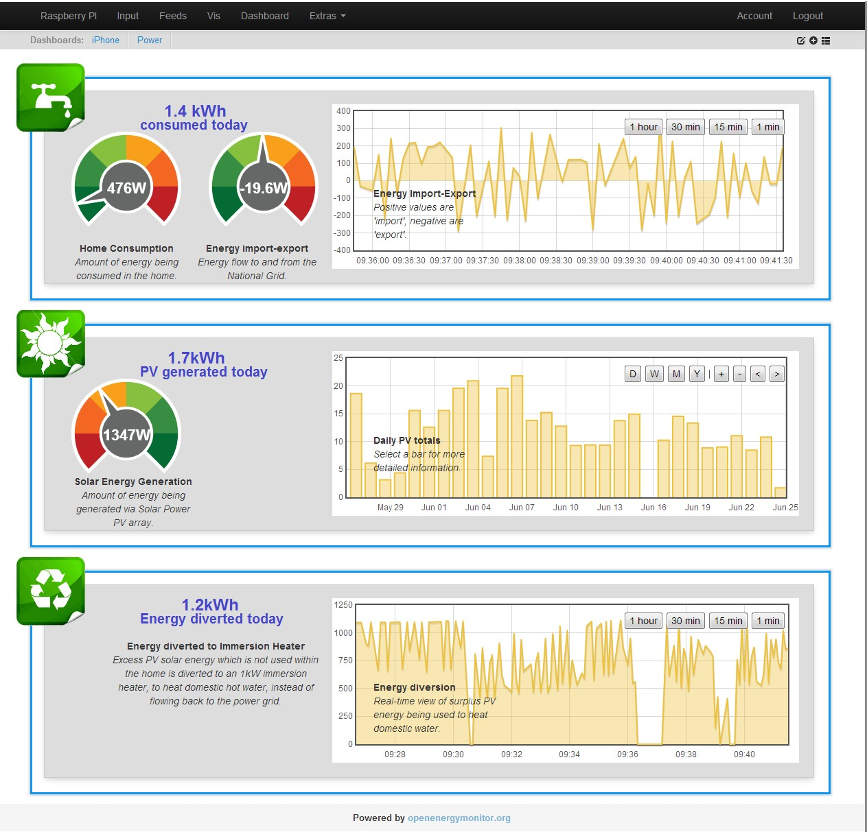 Great emoncms dashboards by Paul Reed, Jürgen and Tom + update on