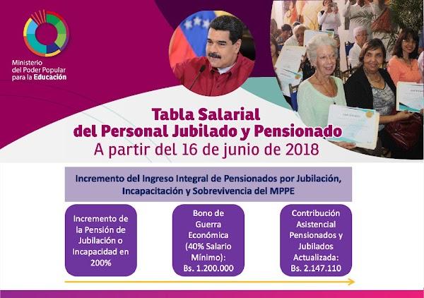 Nueva tabla salarial del personal jubilado y pensionado del Ministerio de Educación a partir del 16 de junio de 2018