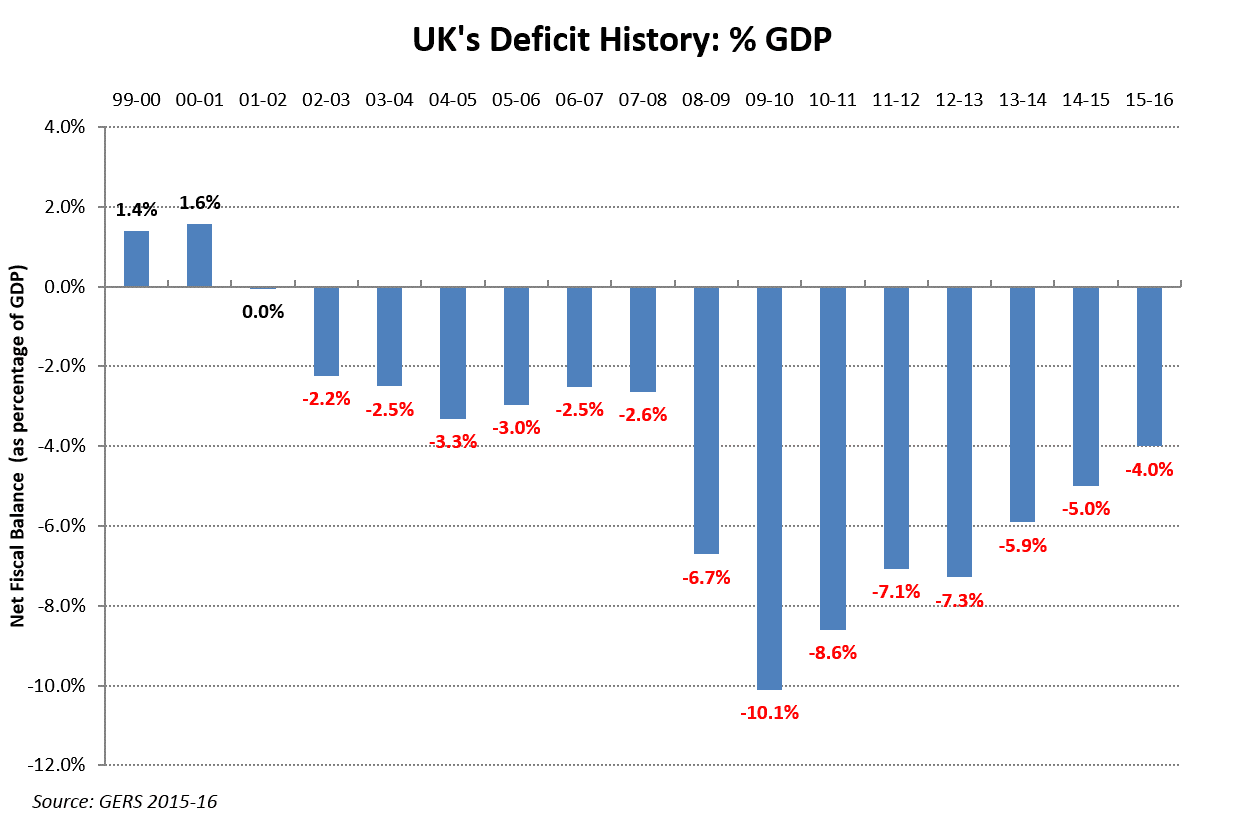 chokka blog 2016 at this point somebody normally pipes up that this proves the uk s economic strategy is failing scotland because the uk as a whole is improving but scotland