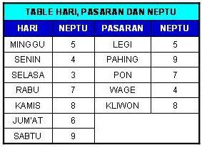 Daftar Neptu Ketentuan Hari dan Pasaran Jawa