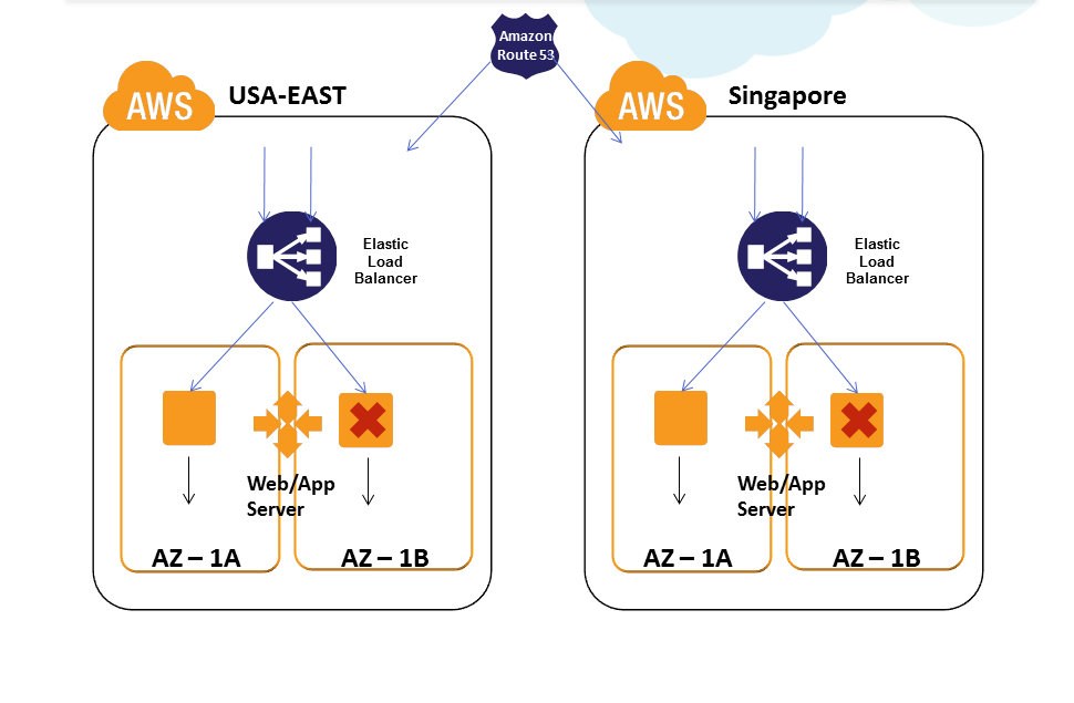 Overcoming Outages in AWS : High Availability Architectures | Red